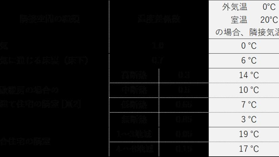 断熱性能の基本3 隣接空間の温度を見込む(心地よいエコな暮らしコラム20)