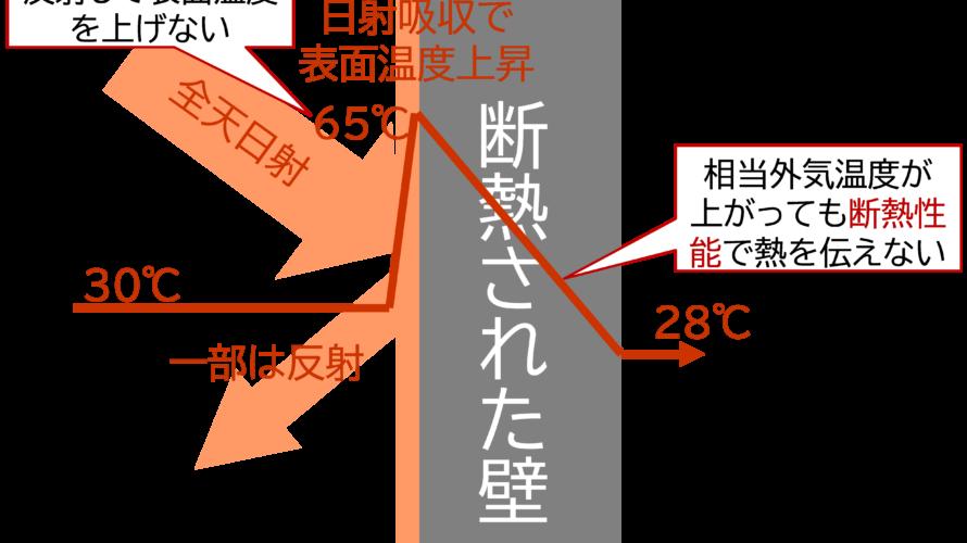 外皮表面温度(相当外気温度)はどこまで上がる?(心地よいエコな暮らしコラム25 日射熱制御3)